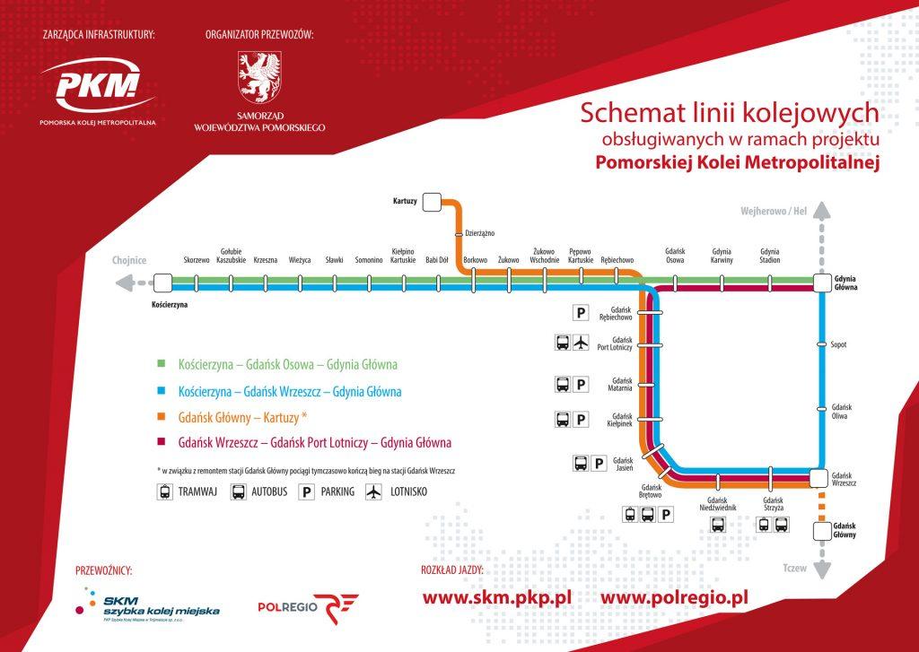 schemat linii projektu PKM